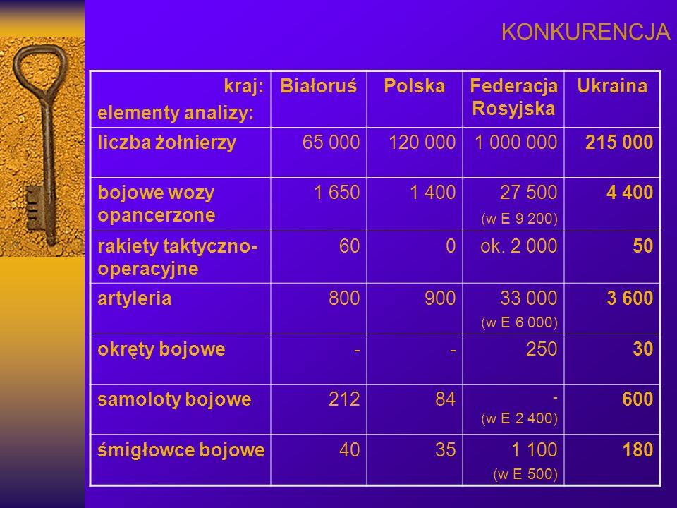 KONKURENCJA kraj: elementy analizy: BiałoruśPolskaFederacja Rosyjska Ukraina liczba żołnierzy65 000120 0001 000 000215 000 bojowe wozy opancerzone 1 6501 40027 500 (w E 9 200) 4 400 rakiety taktyczno- operacyjne 600ok.