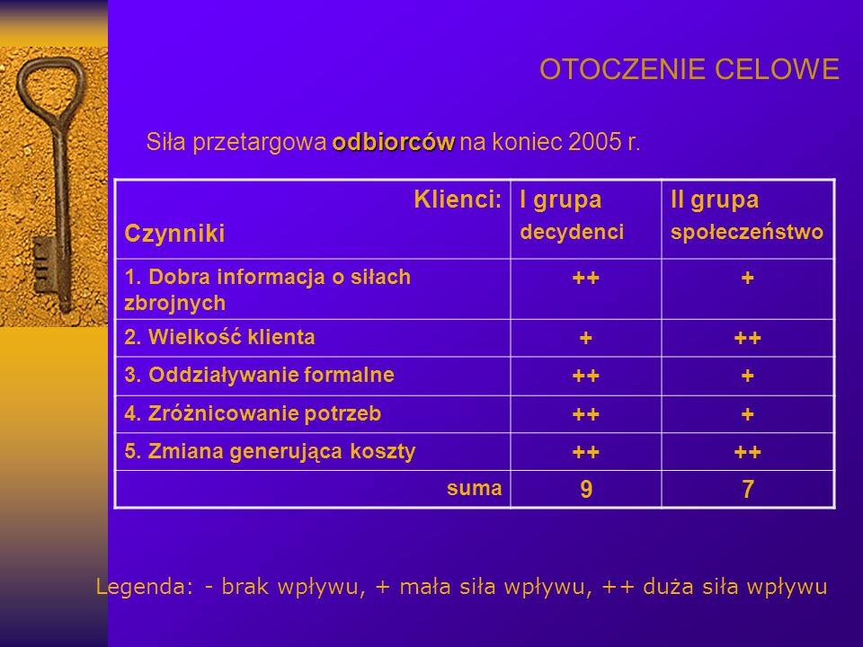 OTOCZENIE CELOWE odbiorców Siła przetargowa odbiorców na koniec 2005 r. Klienci: Czynniki I grupa decydenci II grupa społeczeństwo 1. Dobra informacja