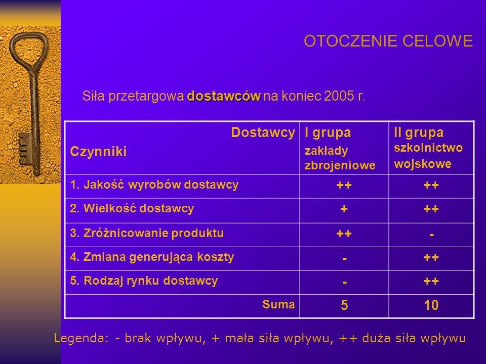 OTOCZENIE CELOWE dostawców Siła przetargowa dostawców na koniec 2005 r. Dostawcy Czynniki I grupa zakłady zbrojeniowe II grupa szkolnictwo wojskowe 1.