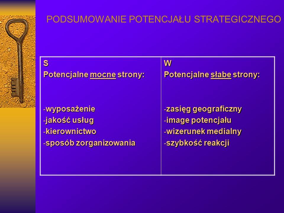 PODSUMOWANIE POTENCJAŁU STRATEGICZNEGO S Potencjalne mocne strony: - wyposażenie - jakość usług - kierownictwo - sposób zorganizowania W Potencjalne słabe strony: - zasięg geograficzny - image potencjału - wizerunek medialny - szybkość reakcji