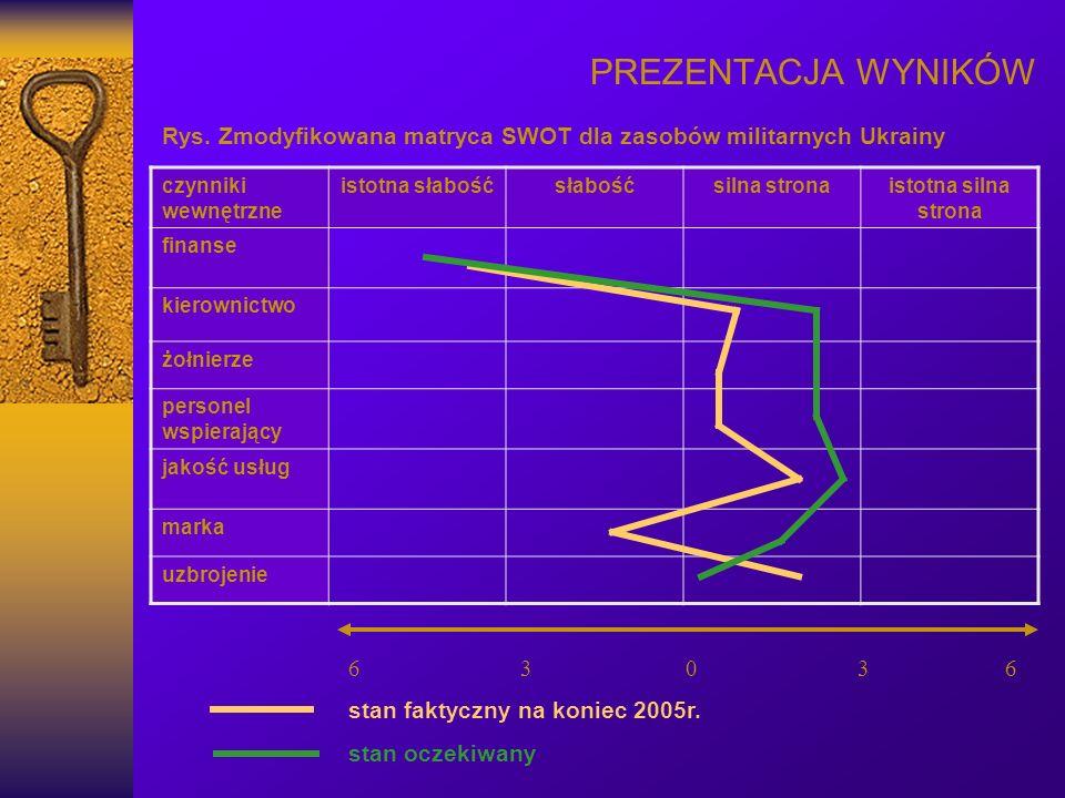 PREZENTACJA WYNIKÓW Rys. Zmodyfikowana matryca SWOT dla zasobów militarnych Ukrainy czynniki wewnętrzne istotna słabośćsłabośćsilna stronaistotna siln