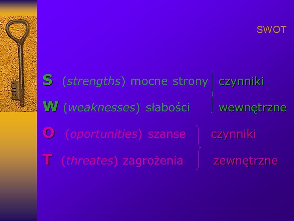 SWOT S czynniki S (strengths) mocne stronyczynniki W wewnętrzne W (weaknesses) słabościwewnętrzne O czynniki O (oportunities) szanse czynniki T zewnętrzne T (threates) zagrożenia zewnętrzne
