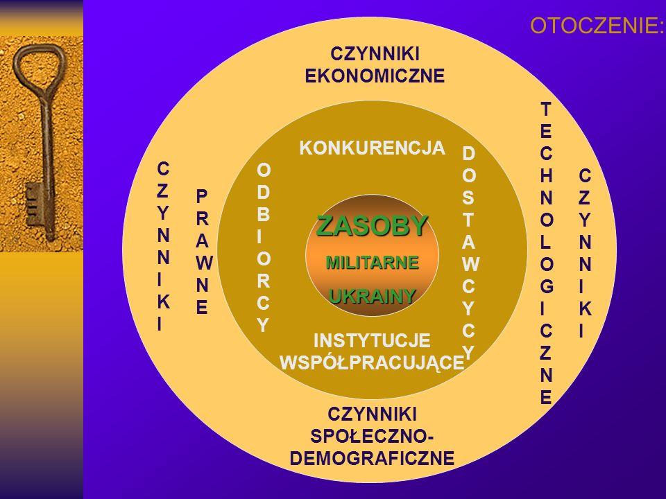 METODY WSPOMAGAJCE Metody analizy otoczenia dalszego: PEST Metody analizy otoczenia celowego: analiza pięciu sił konkurencyjnych Portera Metody analizy organizacji: analiza kluczowych czynników sukcesu benchmarking