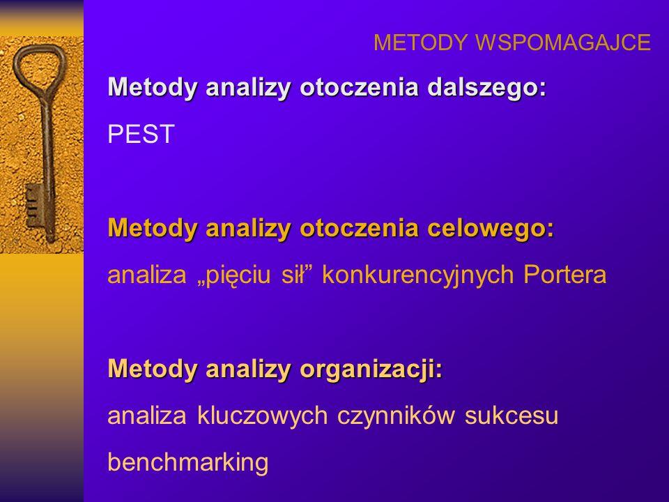METODY WSPOMAGAJCE Metody analizy otoczenia dalszego: PEST Metody analizy otoczenia celowego: analiza pięciu sił konkurencyjnych Portera Metody analiz