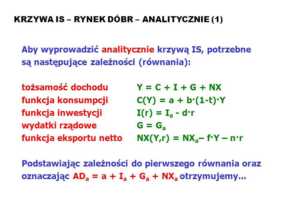 Model ISLM KRZYWA IS – RYNEK DÓBR – ANALITYCZNIE (1) Aby wyprowadzić analitycznie krzywą IS, potrzebne są następujące zależności (równania): tożsamość