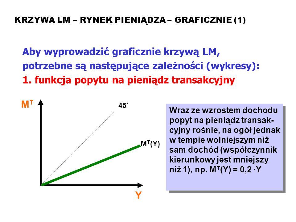 Model ISLM KRZYWA LM – RYNEK PIENIĄDZA – GRAFICZNIE (1) Aby wyprowadzić graficznie krzywą LM, potrzebne są następujące zależności (wykresy): 1. funkcj