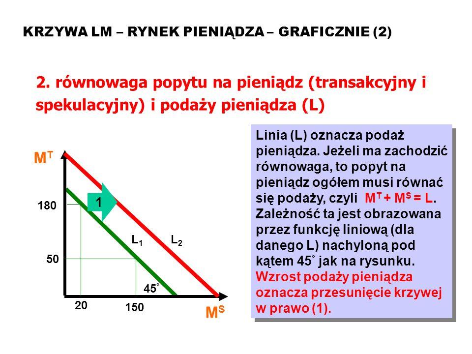 MAKROEKONOMIA Model ISLM KRZYWA LM – RYNEK PIENIĄDZA – GRAFICZNIE (2) 2. równowaga popytu na pieniądz (transakcyjny i spekulacyjny) i podaży pieniądza