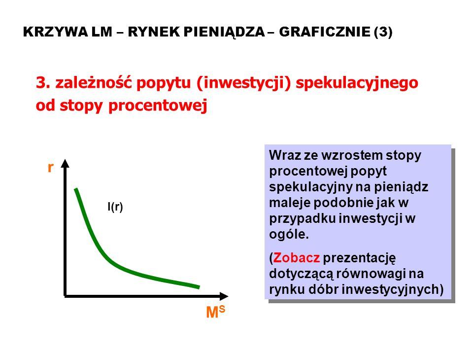 MAKROEKONOMIA Model ISLM KRZYWA LM – RYNEK PIENIĄDZA – GRAFICZNIE (3) 3. zależność popytu (inwestycji) spekulacyjnego od stopy procentowej Wraz ze wzr