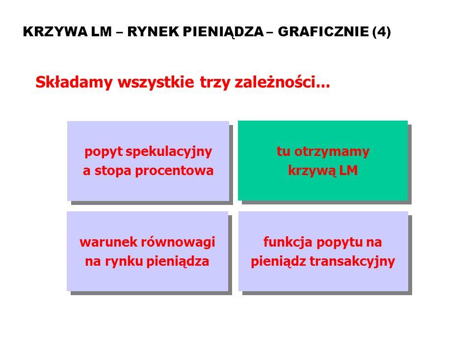 MAKROEKONOMIA Model ISLM KRZYWA LM – RYNEK PIENIĄDZA – GRAFICZNIE (4) Składamy wszystkie trzy zależności... popyt spekulacyjny a stopa procentowa popy