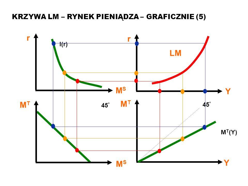 MAKROEKONOMIA Model ISLM KRZYWA LM – RYNEK PIENIĄDZA – GRAFICZNIE (5) MTMT Y 45 ° M T (Y) MTMT MSMS 45 ° r MSMS I(r) r Y LM