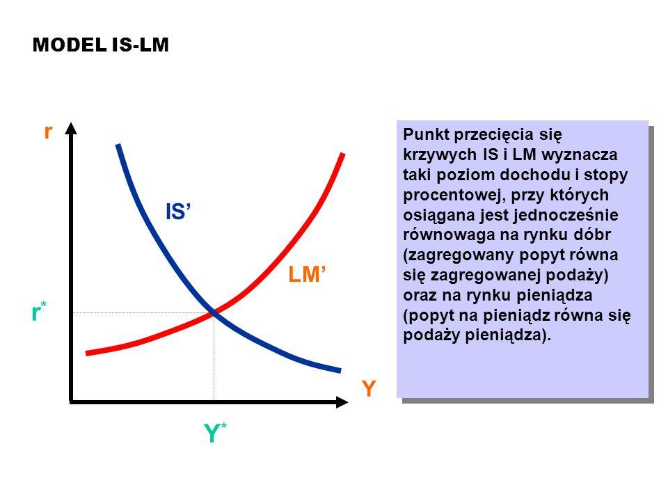 MAKROEKONOMIA Model ISLM MODEL IS-LM r Y LM IS Y*Y* r*r* Punkt przecięcia się krzywych IS i LM wyznacza taki poziom dochodu i stopy procentowej, przy