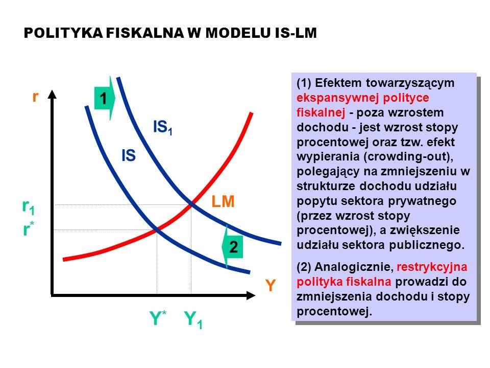 MAKROEKONOMIA Model ISLM POLITYKA FISKALNA W MODELU IS-LM r Y LM IS Y*Y* r*r* (1) Efektem towarzyszącym ekspansywnej polityce fiskalnej - poza wzroste