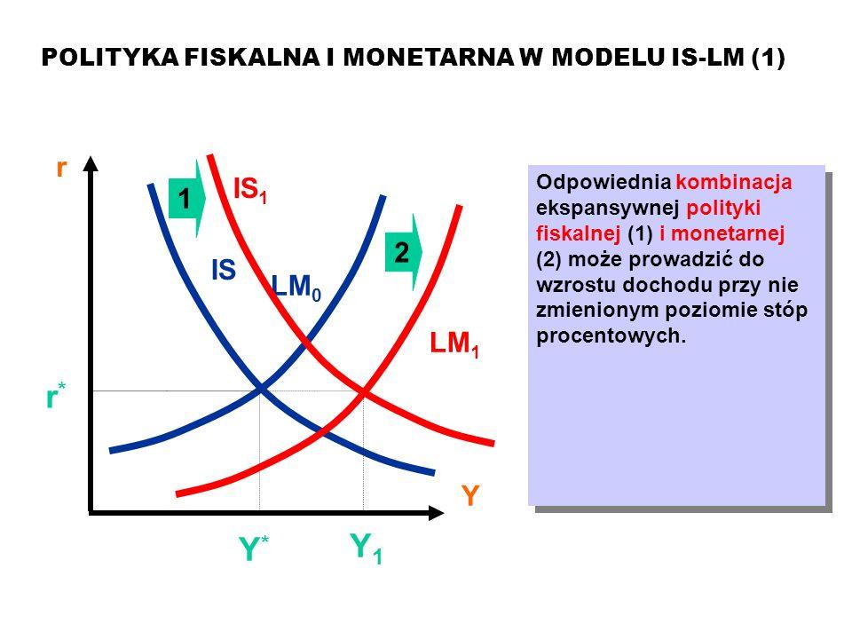 MAKROEKONOMIA Model ISLM POLITYKA FISKALNA I MONETARNA W MODELU IS-LM (1) r Y LM 0 IS Y*Y* r*r* Odpowiednia kombinacja ekspansywnej polityki fiskalnej