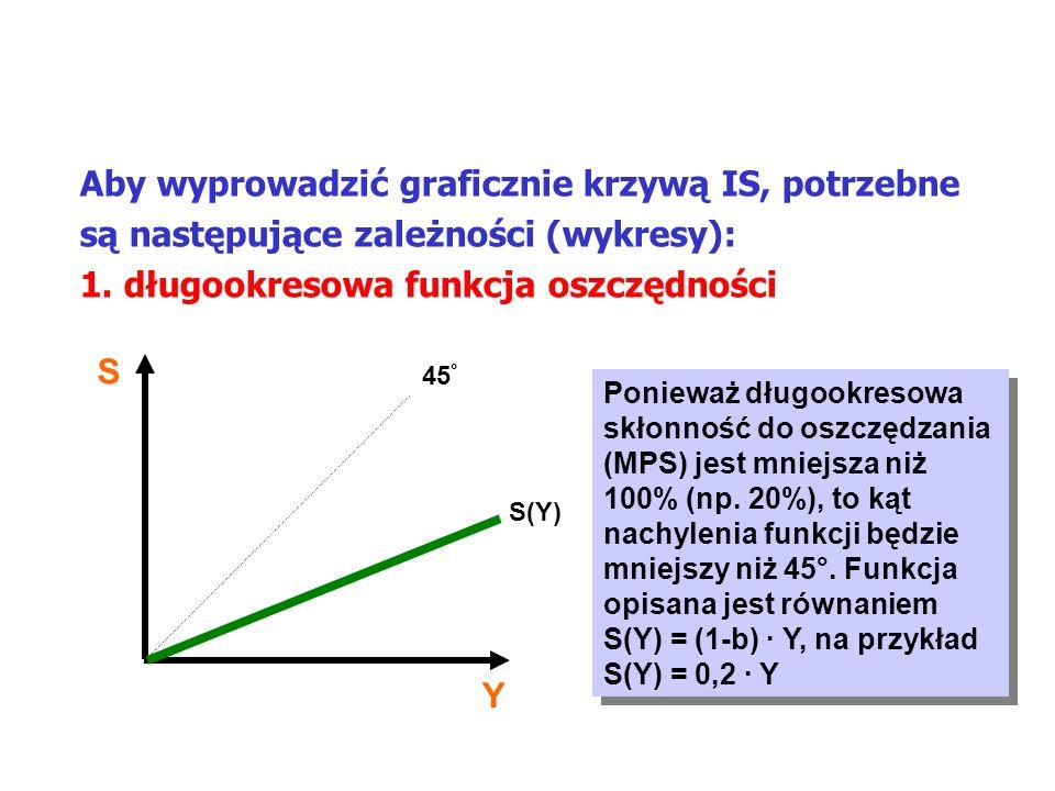 MAKROEKONOMIA Model ISLM Aby wyprowadzić graficznie krzywą IS, potrzebne są następujące zależności (wykresy): 1. długookresowa funkcja oszczędności S