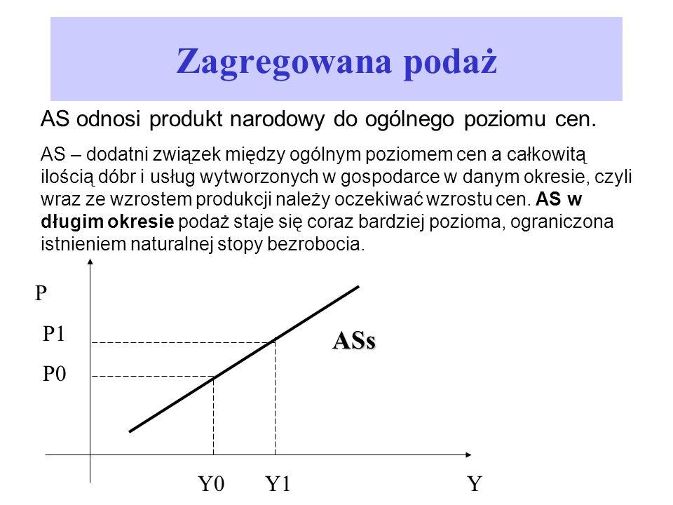 AS odnosi produkt narodowy do ogólnego poziomu cen. AS – dodatni związek między ogólnym poziomem cen a całkowitą ilością dóbr i usług wytworzonych w g
