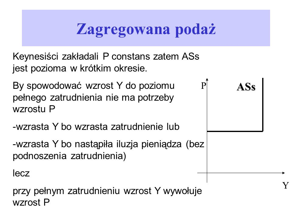 Zagregowana podaż Keynesiści zakładali P constans zatem ASs jest pozioma w krótkim okresie. By spowodować wzrost Y do poziomu pełnego zatrudnienia nie