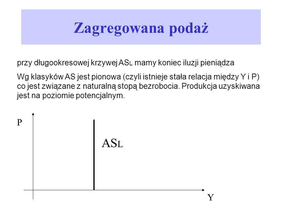 Zagregowana podaż przy długookresowej krzywej AS L mamy koniec iluzji pieniądza Wg klasyków AS jest pionowa (czyli istnieje stała relacja między Y i P