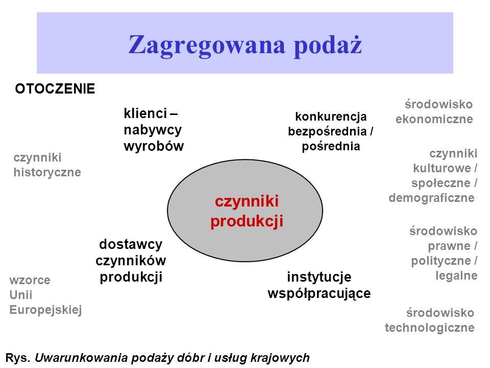 Zagregowana podaż dostawcy czynników produkcji czynniki produkcji OTOCZENIE środowisko prawne / polityczne / legalne czynniki kulturowe / społeczne /