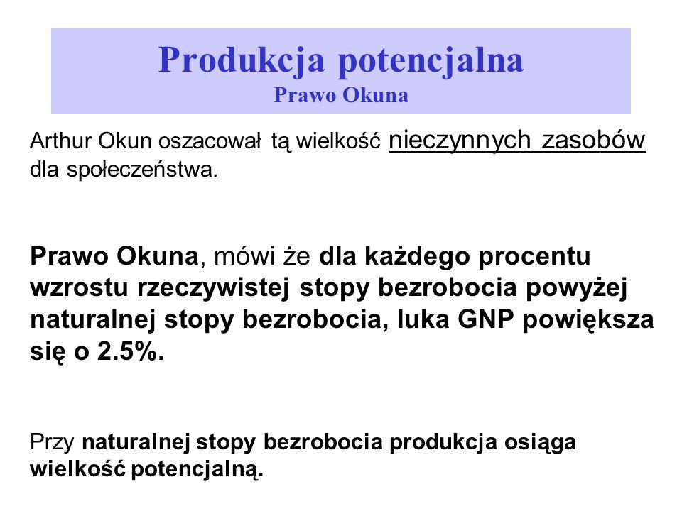 Produkcja potencjalna Prawo Okuna Arthur Okun oszacował tą wielkość nieczynnych zasobów dla społeczeństwa. Prawo Okuna, mówi że dla każdego procentu w