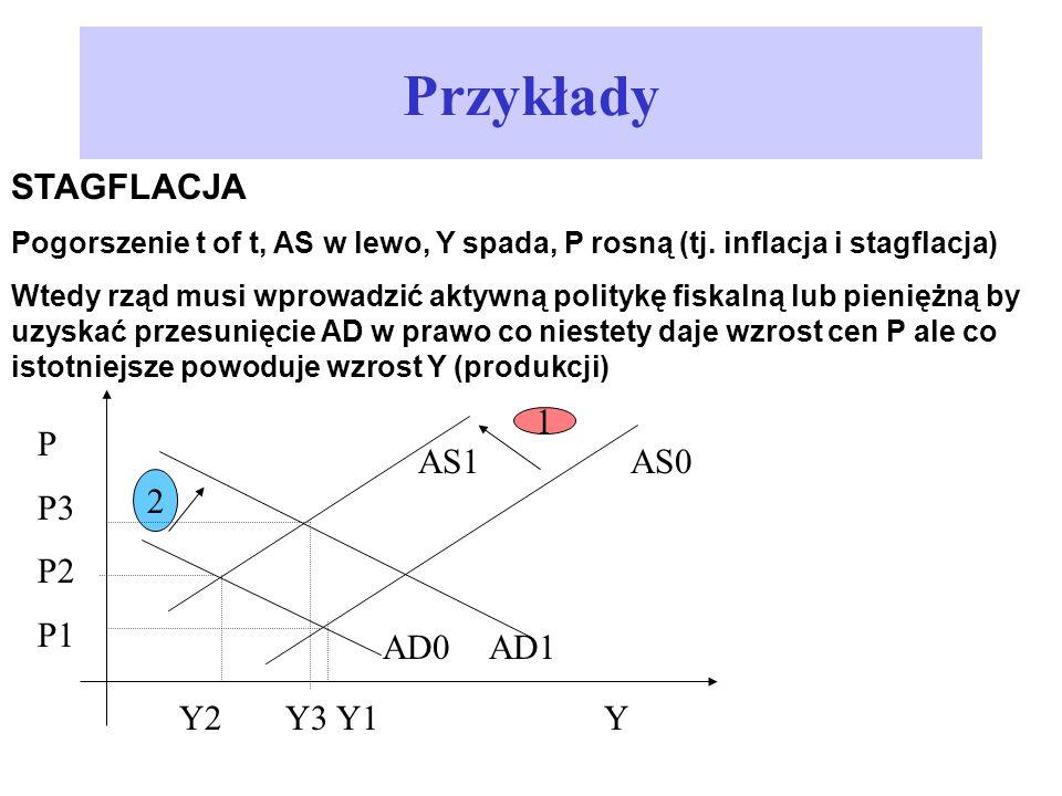 Przykłady STAGFLACJA Pogorszenie t of t, AS w lewo, Y spada, P rosną (tj. inflacja i stagflacja) Wtedy rząd musi wprowadzić aktywną politykę fiskalną