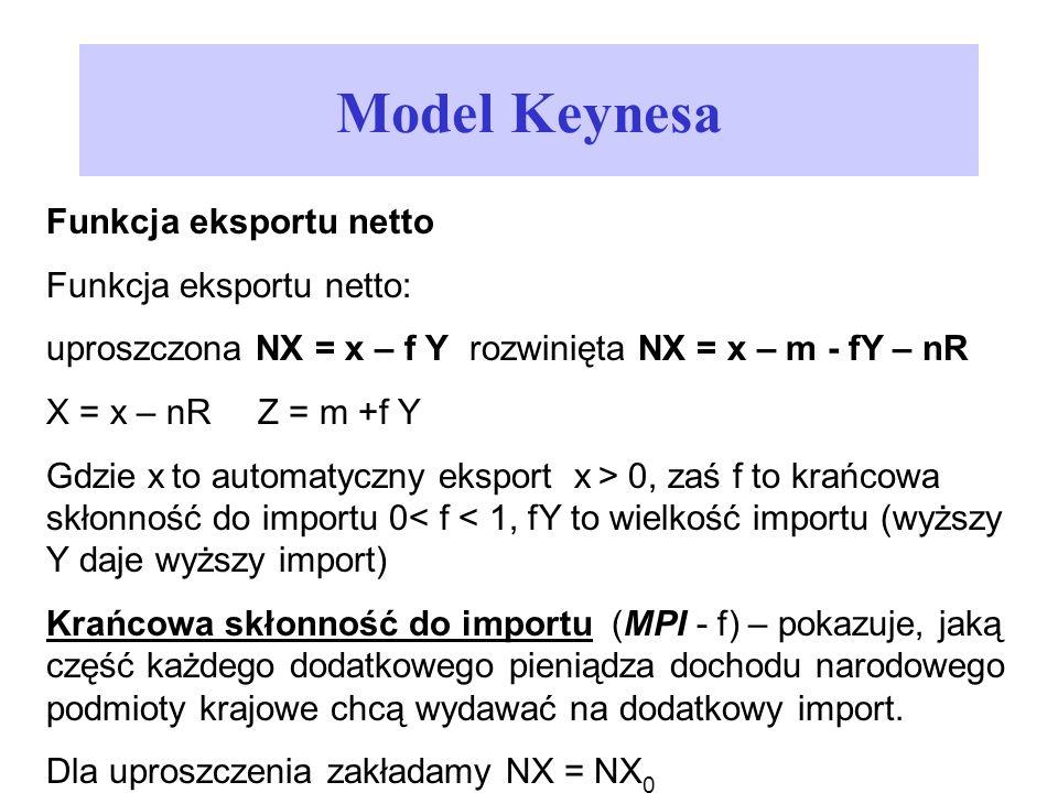 Model Keynesa Funkcja eksportu netto Funkcja eksportu netto: uproszczona NX = x – f Yrozwinięta NX = x – m - fY – nR X = x – nRZ = m +f Y Gdzie x to a