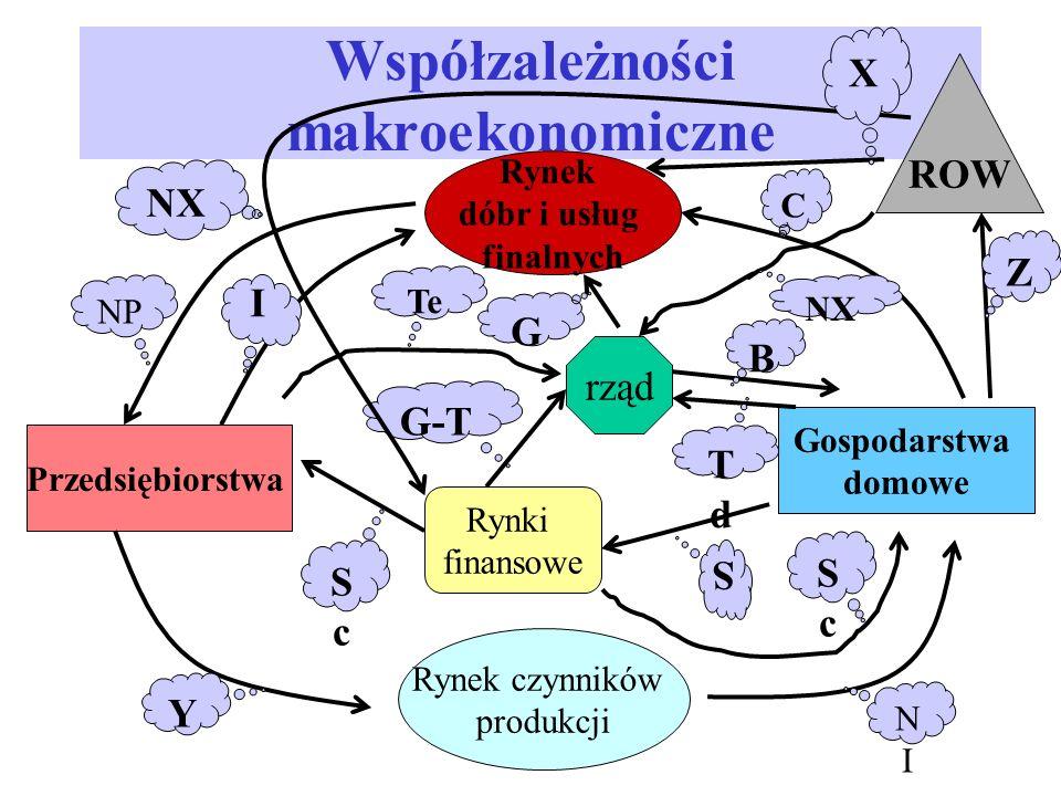 Model Keynesa Z tego: 1 Y* = (a + I 0 ) 1- b 1/ (1- b) mnożnik keynesowski (wydatkowy) a, I 0 - wydatki autonomiczne (można je powiększyć o G 0 )