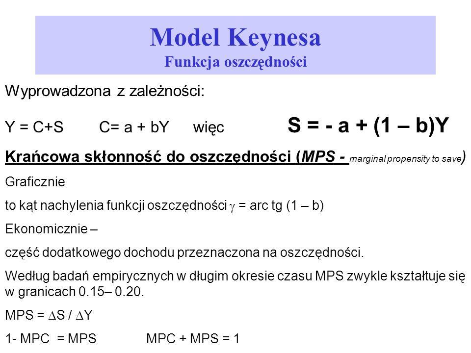 Model Keynesa Funkcja oszczędności Wyprowadzona z zależności: Y = C+SC= a + bYwięc S = - a + (1 – b)Y Krańcowa skłonność do oszczędności (MPS - margin