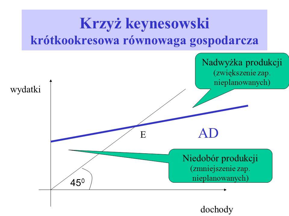 Krzyż keynesowski krótkookresowa równowaga gospodarcza wydatki dochody 45 0 E AD Nadwyżka produkcji (zwiększenie zap. nieplanowanych) Niedobór produkc