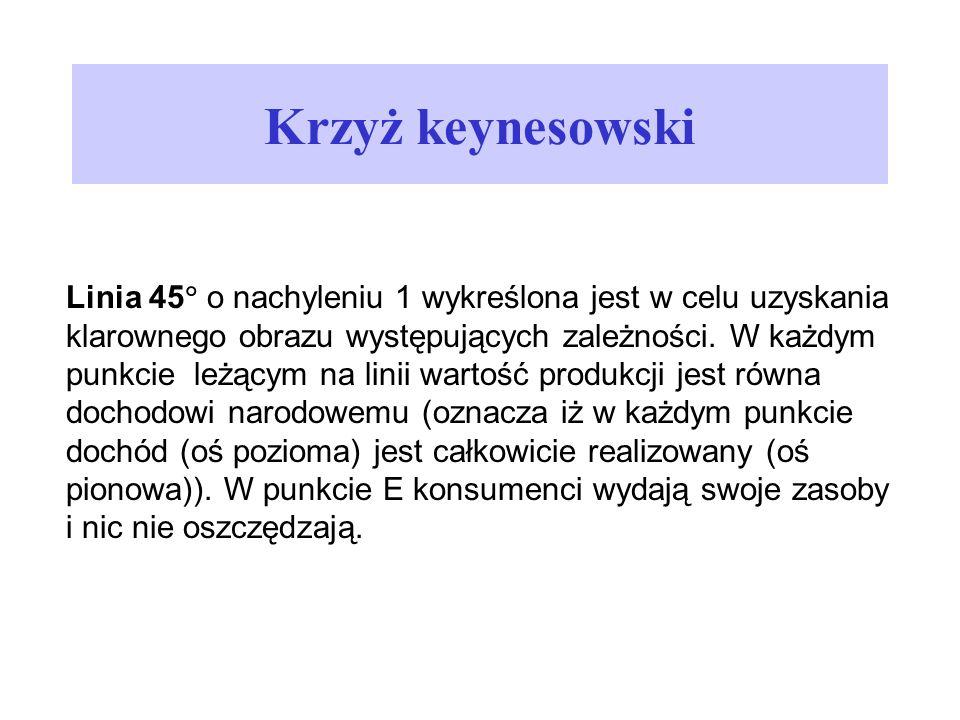 Krzyż keynesowski Linia 45 o nachyleniu 1 wykreślona jest w celu uzyskania klarownego obrazu występujących zależności. W każdym punkcie leżącym na lin