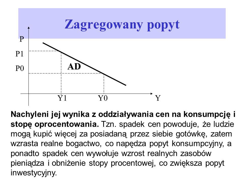 Zagregowany popyt Nachyleni jej wynika z oddziaływania cen na konsumpcję i stopę oprocentowania. Tzn. spadek cen powoduje, że ludzie mogą kupić więcej