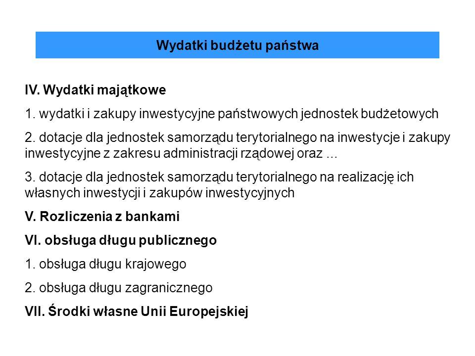 Wydatki budżetu państwa IV. Wydatki majątkowe 1. wydatki i zakupy inwestycyjne państwowych jednostek budżetowych 2. dotacje dla jednostek samorządu te