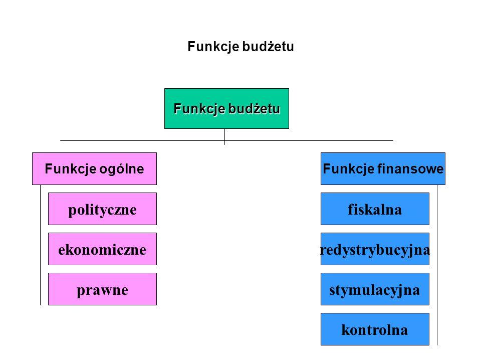 Funkcje budżetu Funkcje ogólneFunkcje finansowe polityczne ekonomiczne prawne fiskalna redystrybucyjna stymulacyjna kontrolna
