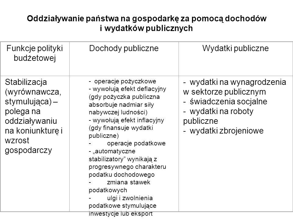 Oddziaływanie państwa na gospodarkę za pomocą dochodów i wydatków publicznych Funkcje polityki budżetowej Dochody publiczneWydatki publiczne Stabiliza