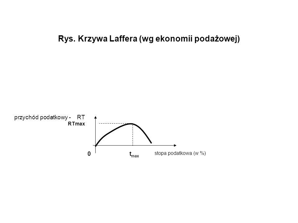 Rys. Krzywa Laffera (wg ekonomii podażowej) przychód podatkowy - RT RTmax 0 t max stopa podatkowa (w %)