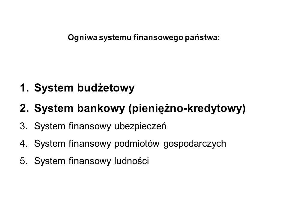 Ogniwa systemu finansowego państwa: 1.System budżetowy 2.System bankowy (pieniężno-kredytowy) 3.System finansowy ubezpieczeń 4.System finansowy podmio