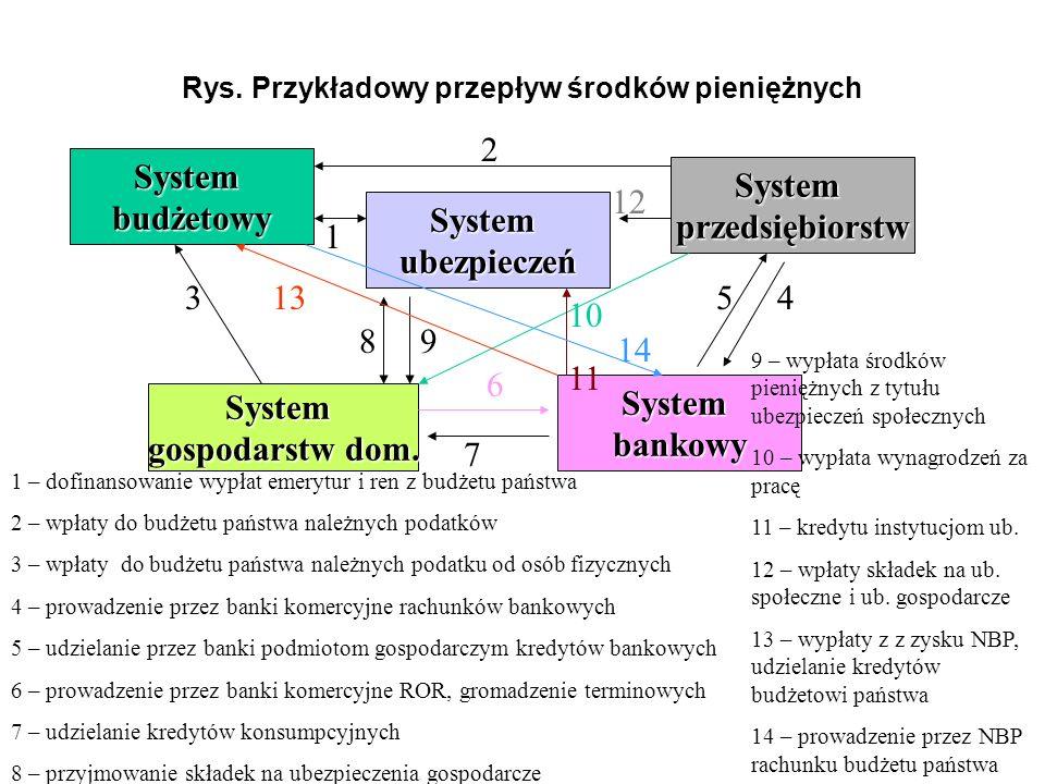 Rys. Przykładowy przepływ środków pieniężnych Systembudżetowy Systemubezpieczeń Systemprzedsiębiorstw System gospodarstw dom. Systembankowy 1 2 345 6