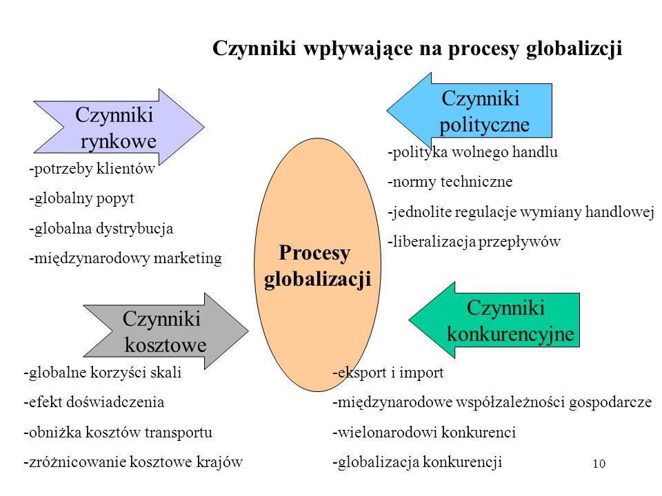 10 Czynniki wpływające na procesy globalizcji Procesy globalizacji Czynniki rynkowe Czynniki kosztowe Czynniki polityczne Czynniki konkurencyjne -potr