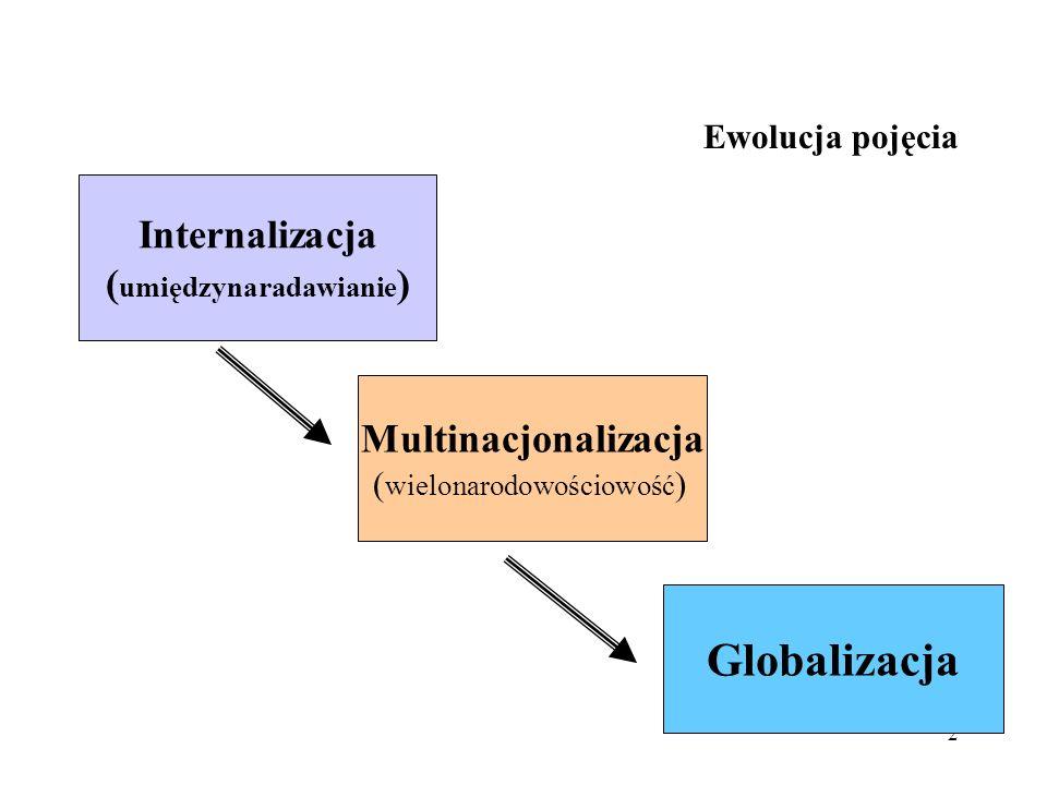 3 Ewolucja pojęcia Na rynku międzynarodowym przedsiębiorstwo staje wobec różnych sytuacji konkurencyjnych.