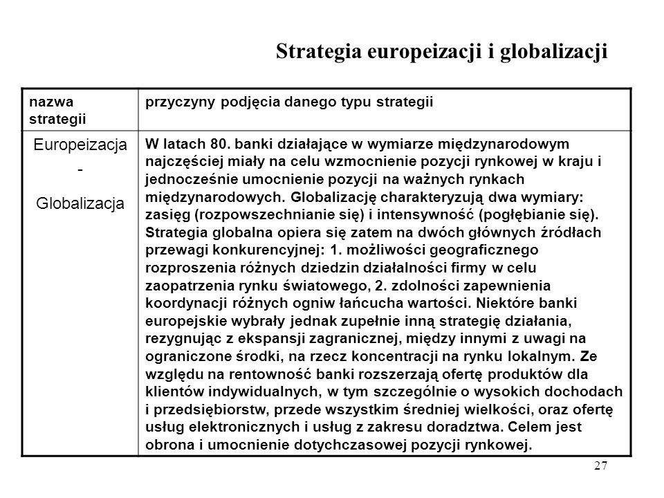 27 Strategia europeizacji i globalizacji nazwa strategii przyczyny podjęcia danego typu strategii Europeizacja - Globalizacja W latach 80. banki dział