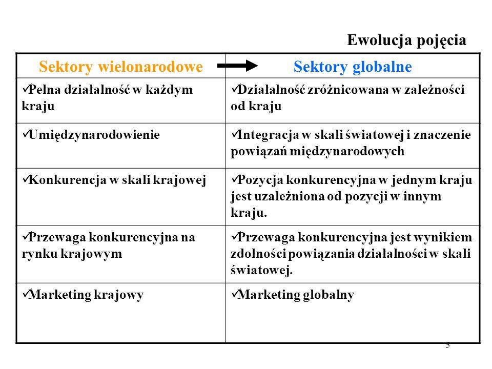 6 Ewolucja strategii globalizacji Strategie globalizacji m.in..