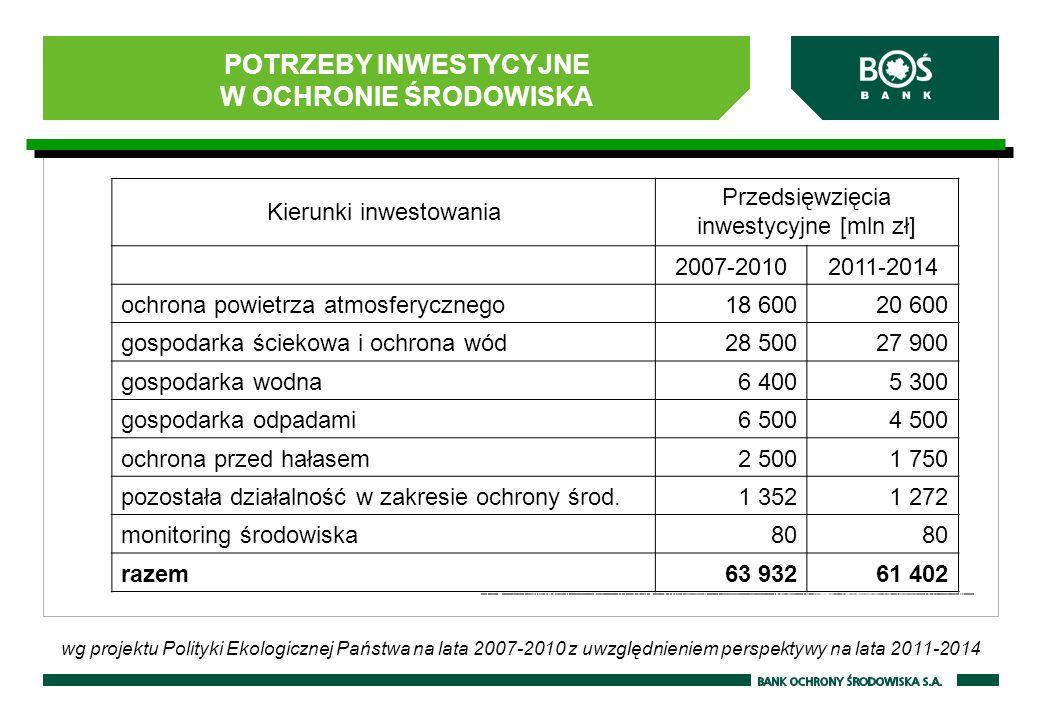 POTRZEBY INWESTYCYJNE W OCHRONIE ŚRODOWISKA Kierunki inwestowania Przedsięwzięcia inwestycyjne [mln zł] 2007-20102011-2014 ochrona powietrza atmosfery