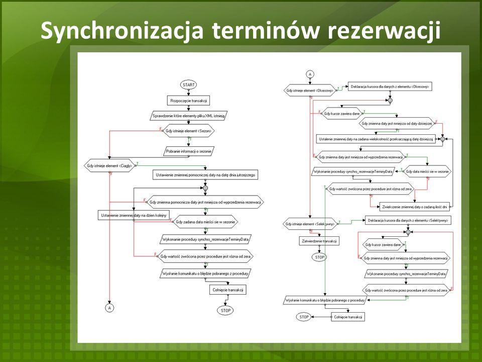 Synchronizacja terminów rezerwacji
