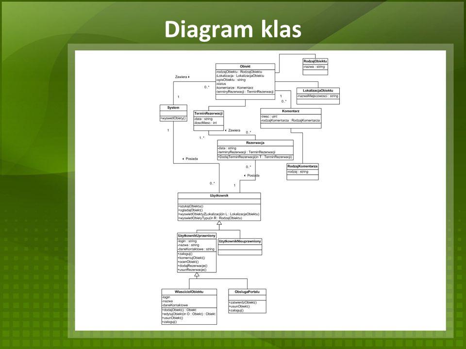 Diagram klas
