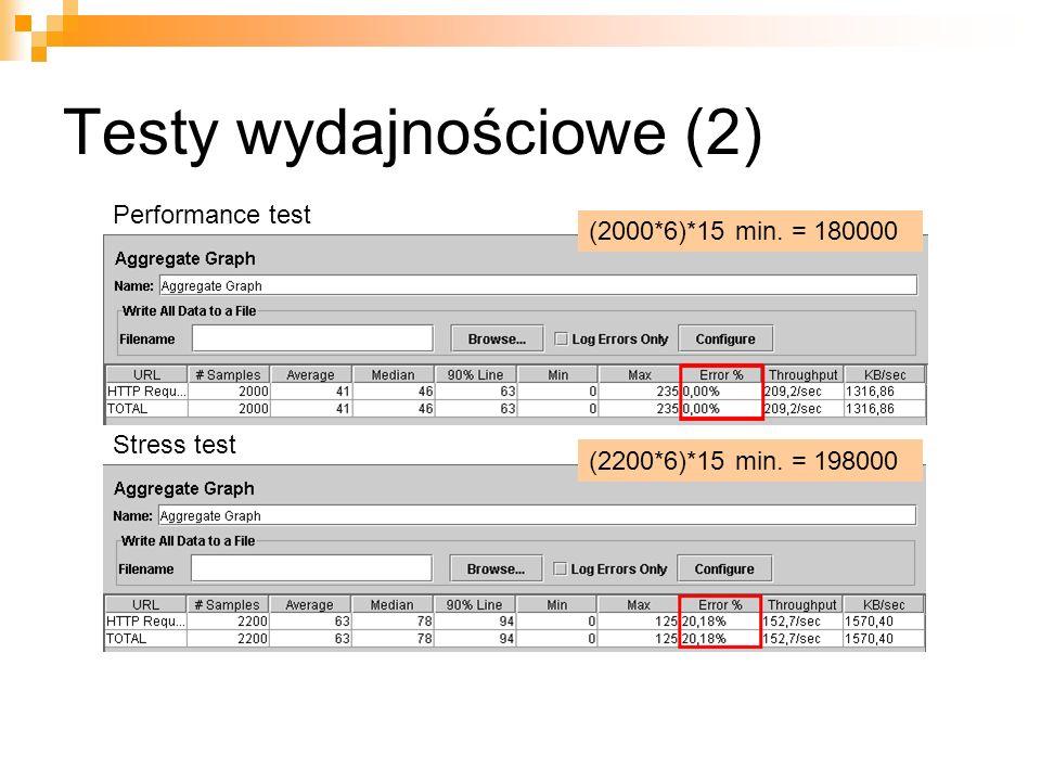 Testy wydajnościowe (2) (2000*6)*15 min. = 180000 (2200*6)*15 min. = 198000 Performance test Stress test