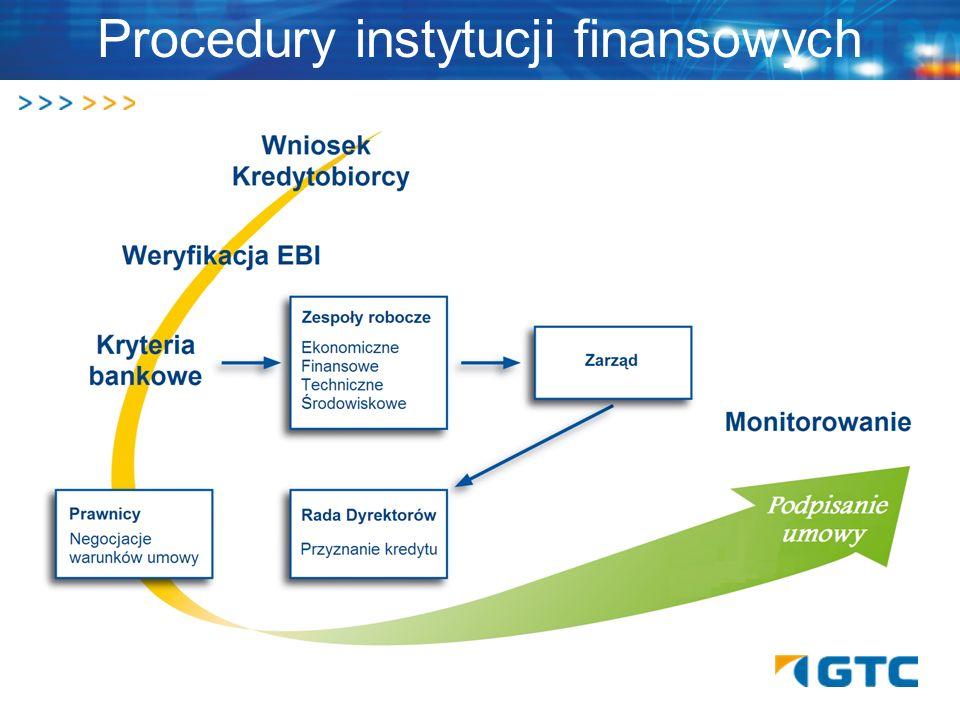 Procedury instytucji finansowych