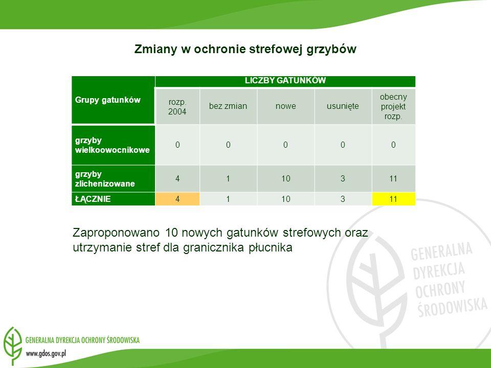 Grupy gatunków LICZBY GATUNKÓW rozp. 2004 bez zmiannoweusunięte obecny projekt rozp. grzyby wielkoowocnikowe 00000 grzyby zlichenizowane 4110311 ŁĄCZN