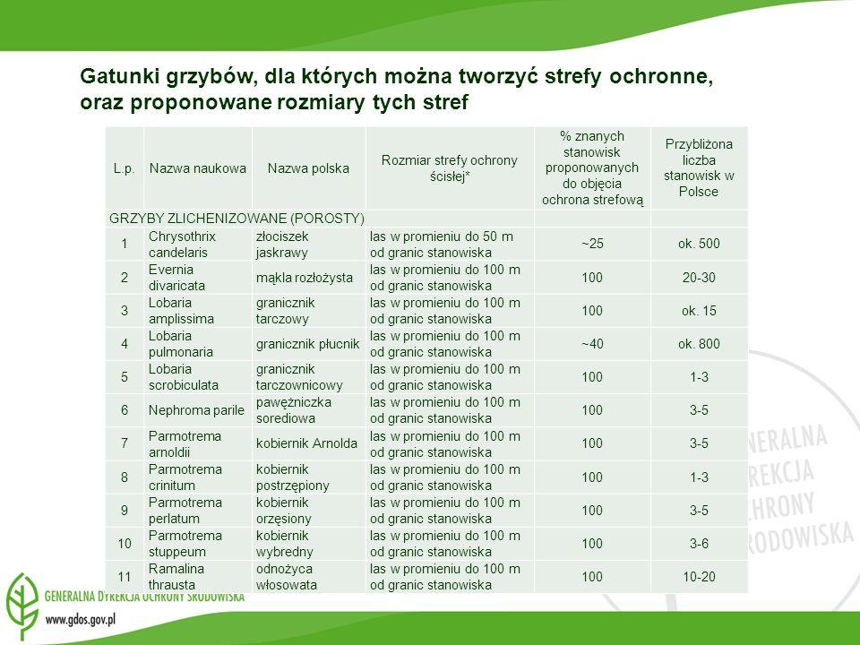 L.p.Nazwa naukowaNazwa polska Rozmiar strefy ochrony ścisłej* % znanych stanowisk proponowanych do objęcia ochrona strefową Przybliżona liczba stanowi
