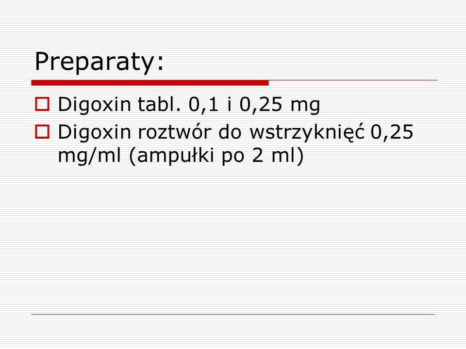 Preparaty: Digoxin tabl. 0,1 i 0,25 mg Digoxin roztwór do wstrzyknięć 0,25 mg/ml (ampułki po 2 ml)