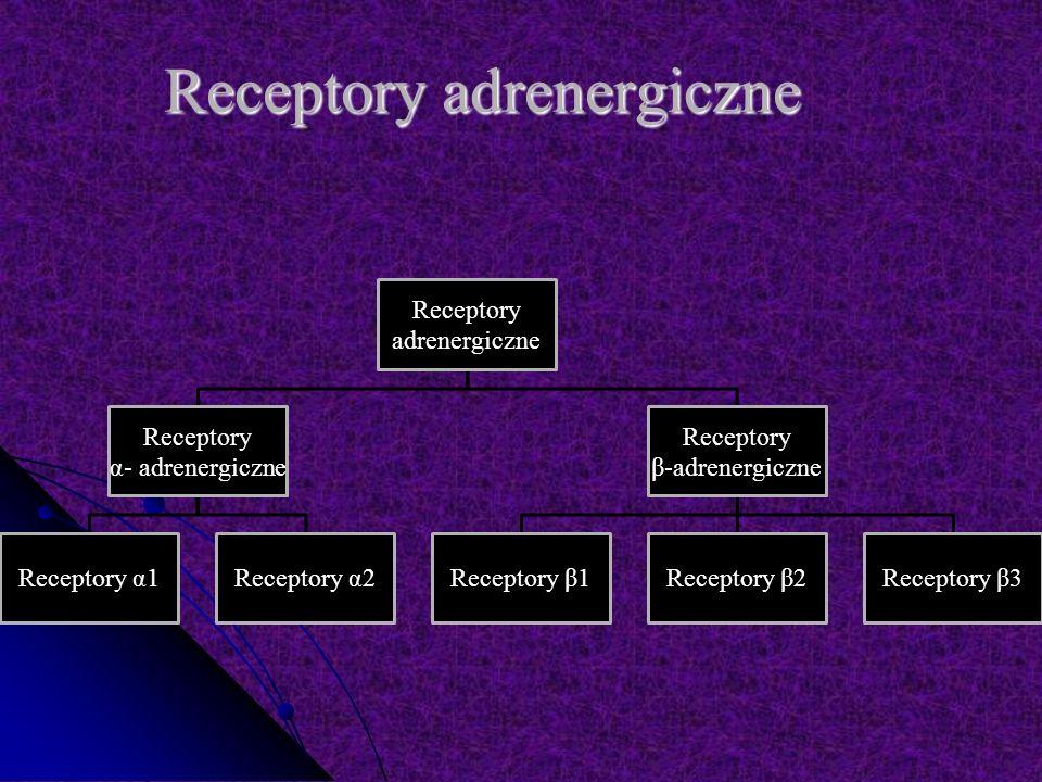 Receptory adrenergiczne Receptory adrenergiczne Receptory α- adrenergiczne Receptory α1Receptory α2 Receptory β-adrenergiczne Receptory β1Receptory β2Receptory β3