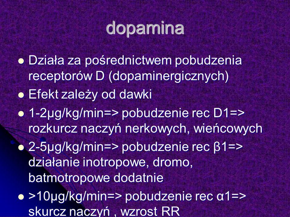 dopamina Działa za pośrednictwem pobudzenia receptorów D (dopaminergicznych) Działa za pośrednictwem pobudzenia receptorów D (dopaminergicznych) Efekt zależy od dawki Efekt zależy od dawki 1-2µg/kg/min=> pobudzenie rec D1=> rozkurcz naczyń nerkowych, wieńcowych 1-2µg/kg/min=> pobudzenie rec D1=> rozkurcz naczyń nerkowych, wieńcowych 2-5µg/kg/min=> pobudzenie rec β1=> działanie inotropowe, dromo, batmotropowe dodatnie 2-5µg/kg/min=> pobudzenie rec β1=> działanie inotropowe, dromo, batmotropowe dodatnie >10µg/kg/min=> pobudzenie rec α1=> skurcz naczyń, wzrost RR >10µg/kg/min=> pobudzenie rec α1=> skurcz naczyń, wzrost RR